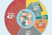 The average Canadian Family's expense may surprise you. — Courtesy Fraser Institute