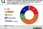 The graph shows what BC voters think if the election was held today. — Insights West