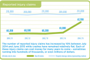The graph by ICBC shows a spike in injury claims since 2014.