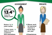 Eight of 10 government employees in Ontario (79.7 per cent) are covered by a defined benefit pension plan.