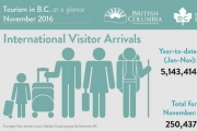 The latest numbers from Statistics Canada show that from January to November 2016, a total of 5,143,414 international visitors arrived in B.C. to date last year, for an increase of 546,632 over 2015.