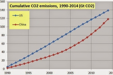 Emissions chart for US and China, 1990 to 2014