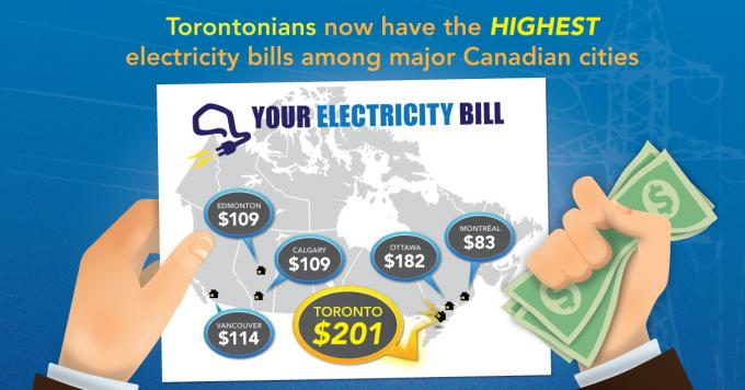 Ontario electricity prices fastest growing in Canada; Toronto bills highest nationwide