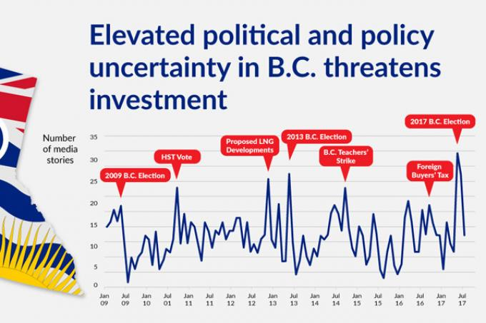 Fraser Institute says uncertainty threatens B C  investment